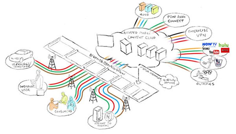virtual software draft sketch