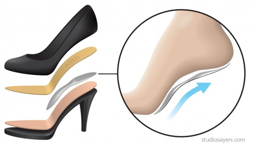 Insolia heels placement and benefits
