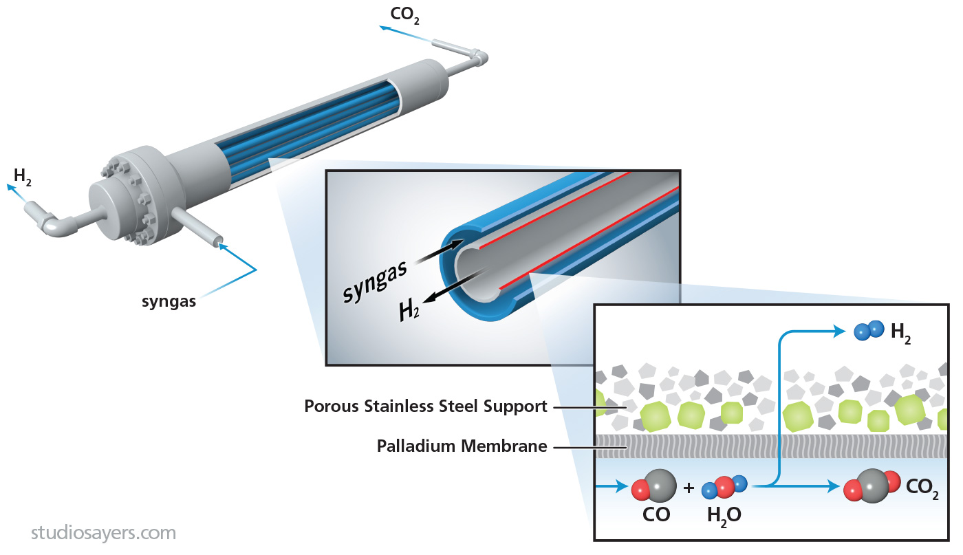 membrane module hydrogen syngas process illustration
