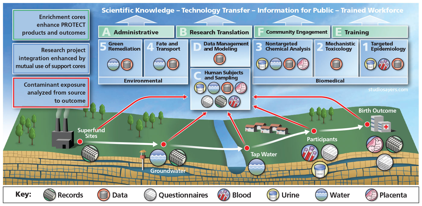 PROTECT water pollution diagram