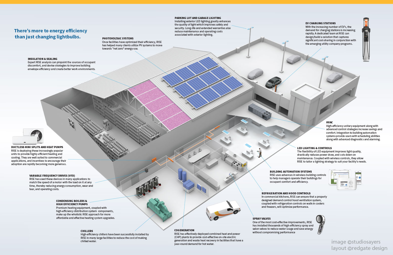 Industrial factory energy efficiency cutaway illustration