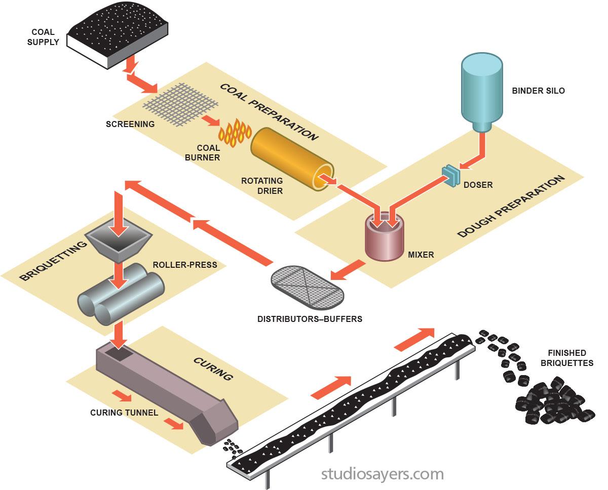 coal briquetions process diagram