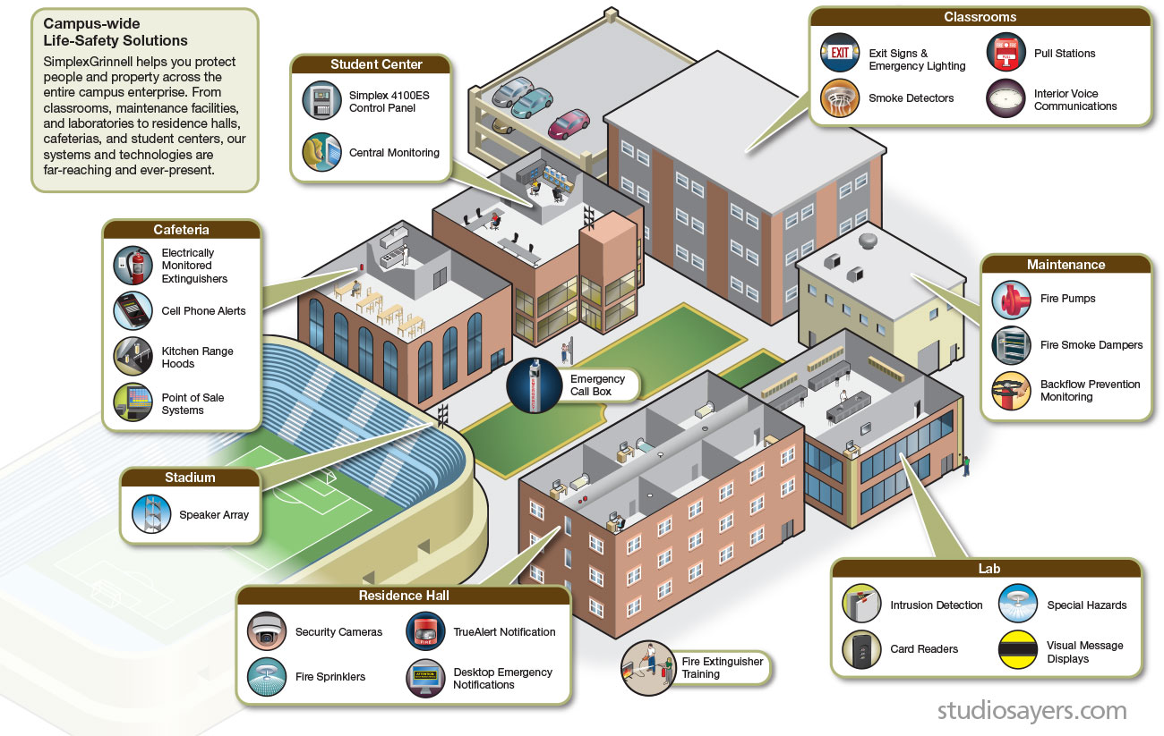 campus life-safety products education illustration