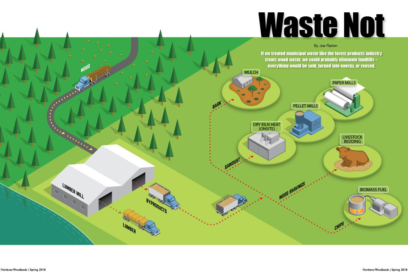 wood waste byproducts reuse