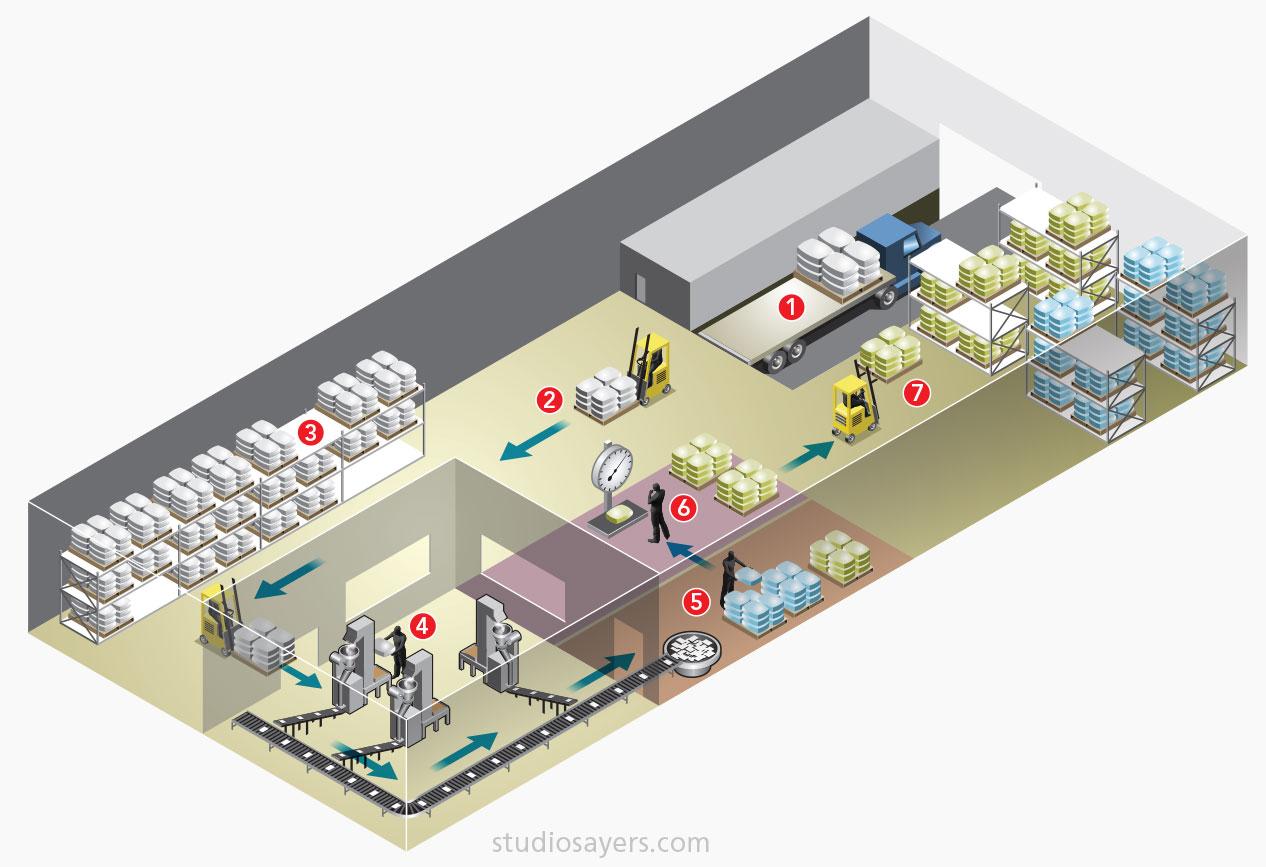 Salt packaging process infographic