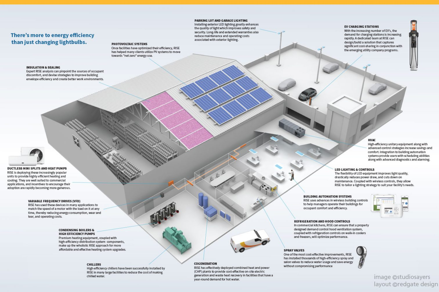 Industrial factory energy efficiency cutaway illustration.